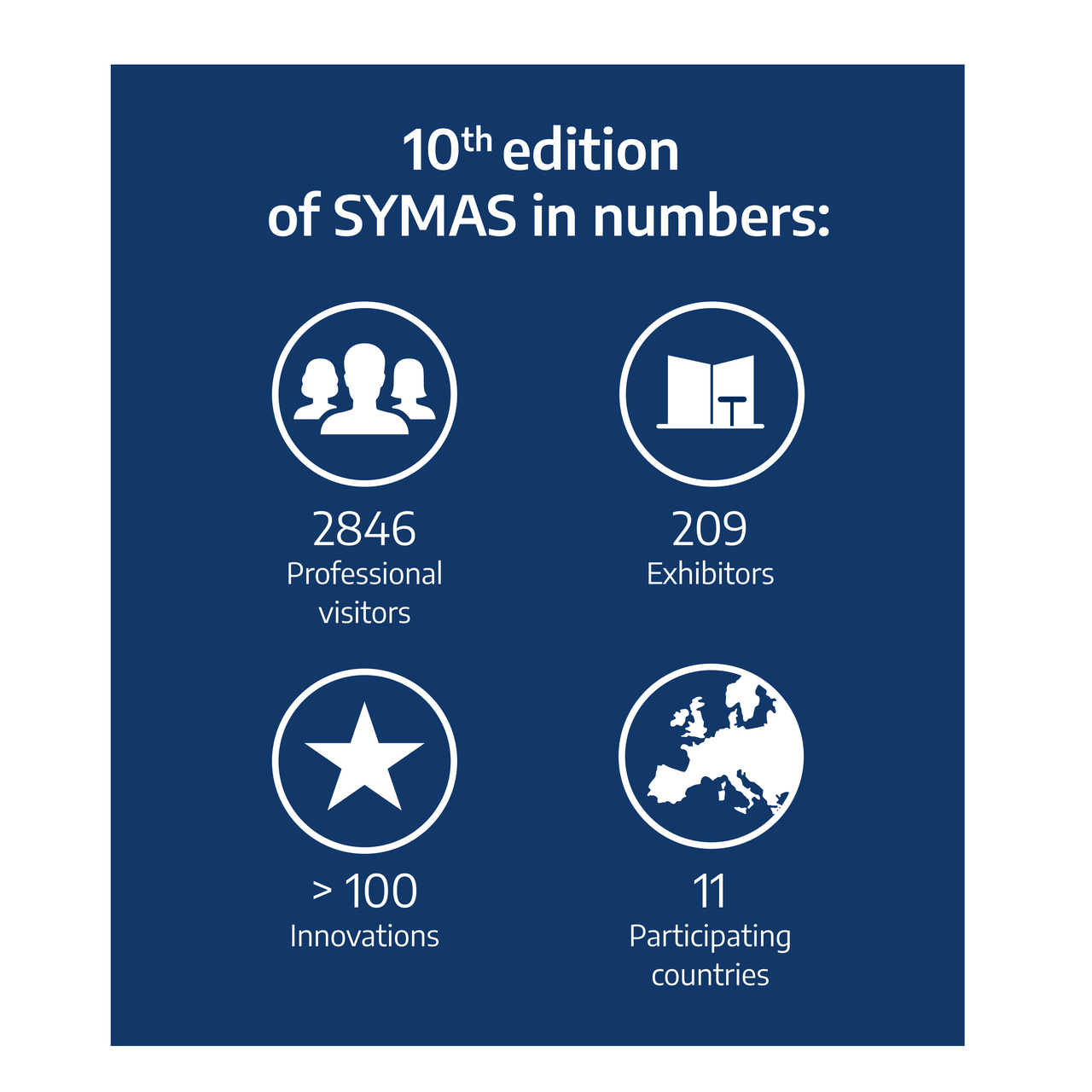 SYMAS in numbers
